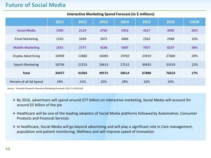 Future of Social Media                                                             Interactive Marketing Spend Forecast (i...