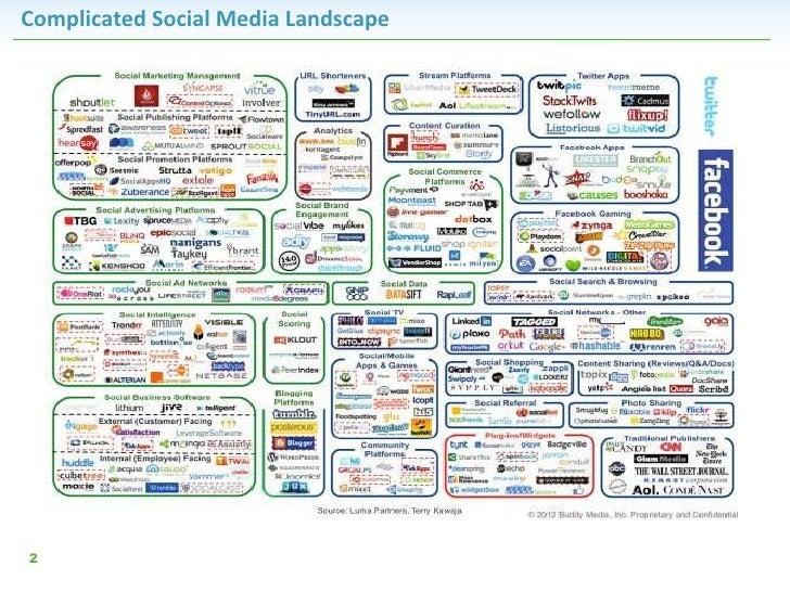 Complicated Social Media Landscape2
