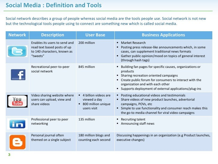 Social Media : Definition and ToolsSocial network describes a group of people whereas social media are the tools people us...