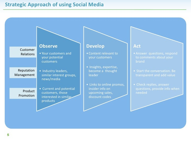 Strategic Approach of using Social Media                   Observe                     Develop                     Act    ...