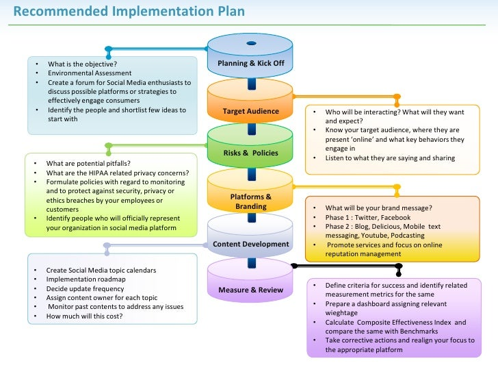 Recommended Implementation Plan  •   What is the objective?                            Planning & Kick Off  •   Environmen...