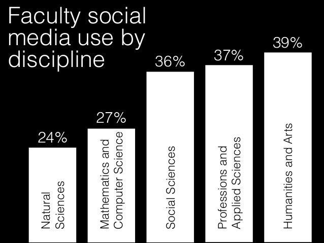 34%Use 66%Do NOT Use Faculty social media use in the classroom @paulgordonbrown
