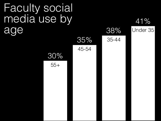 Blogs and Wikis Podcasts Facebook LinkedIn Twitter 3% 4% 8% 14% 22% Faculty social media use in teaching by site