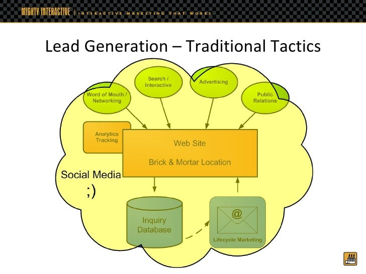Social Media for Lead Generation Slide 3
