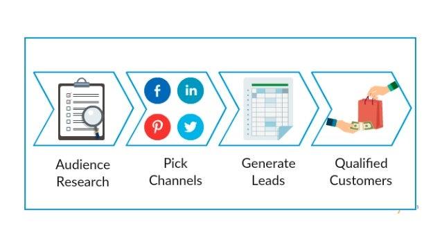 Social Media Lead Generation Slide 2