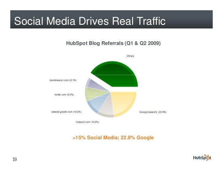 Social Media Drives Real Traffic           HubSpot Blog Referrals (Q1 & Q2 2009)                 >15% Social Media; 22.9% ...