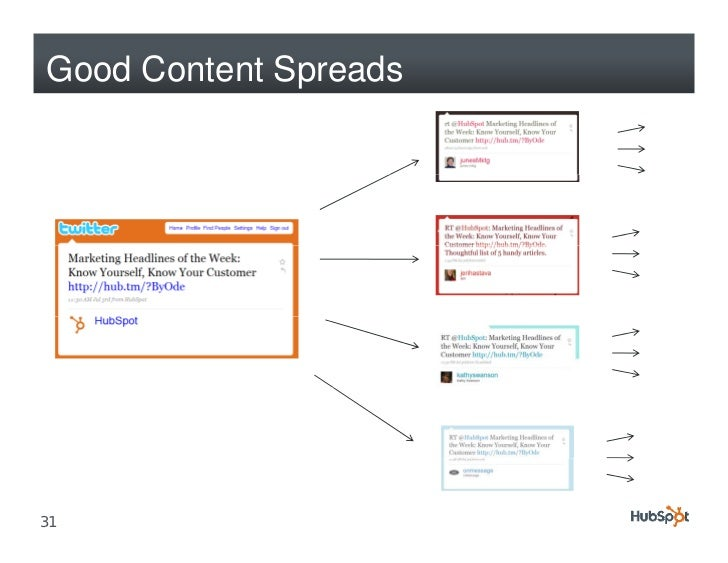 Good Content Spreads     31