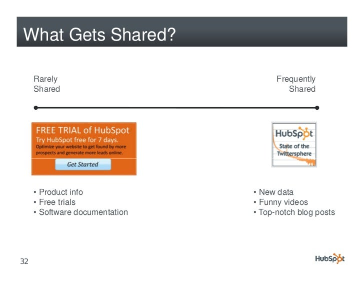 What Gets Shared?       Rarely                           Frequently      Shared                              Shared       ...