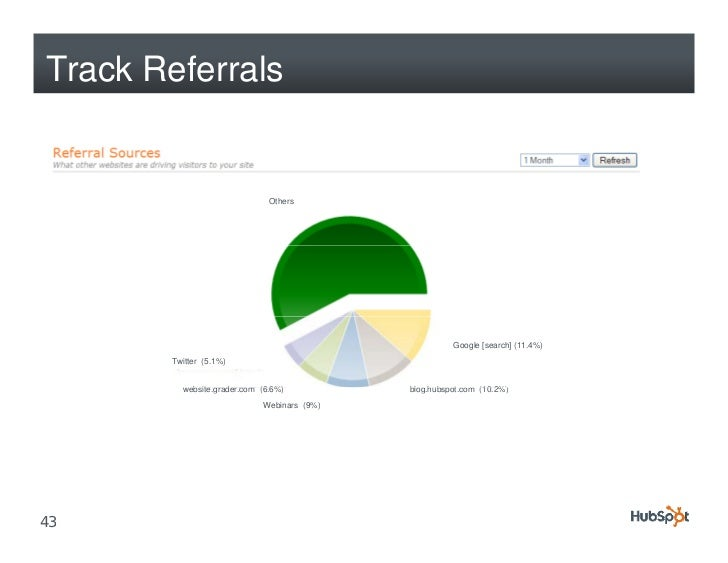 Track Referrals                                 Others                                                           Google [s...