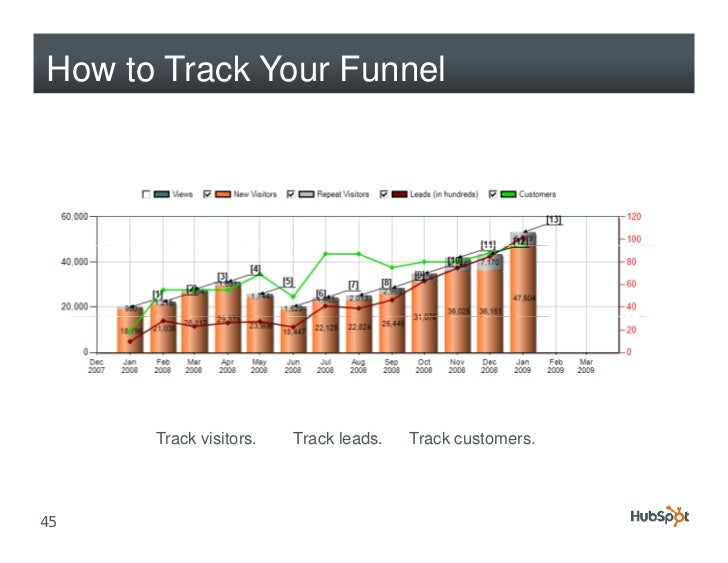 How to Track Your Funnel           Track visitors.   Track leads.   Track customers.     45