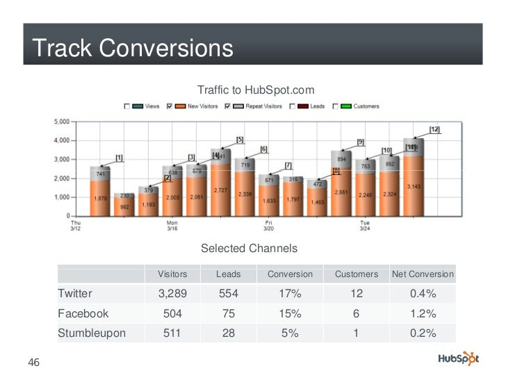 Track Conversions                               Traffic to HubSpot.com                                   Selected Channels...