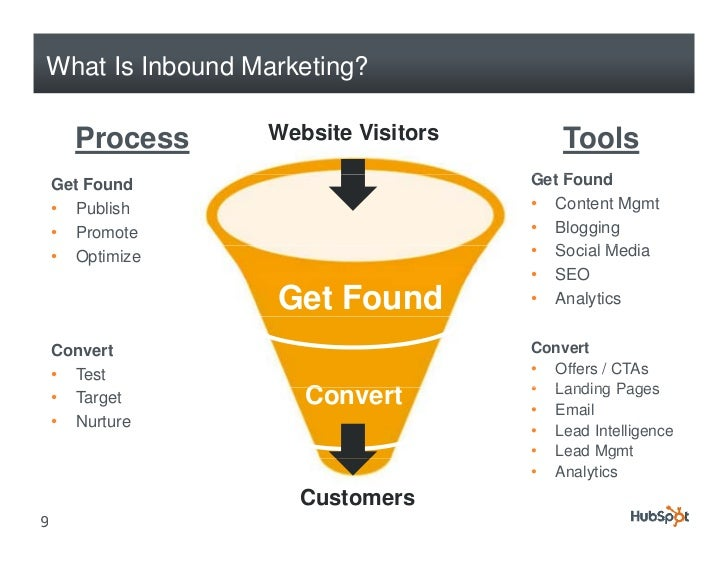 What Is Inbound Marketing?        Process    Website Visitors       Tools     Get Found                       Get F       ...