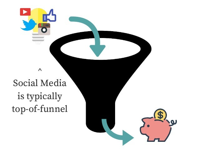 ^ Social Media is typically top-of-funnel