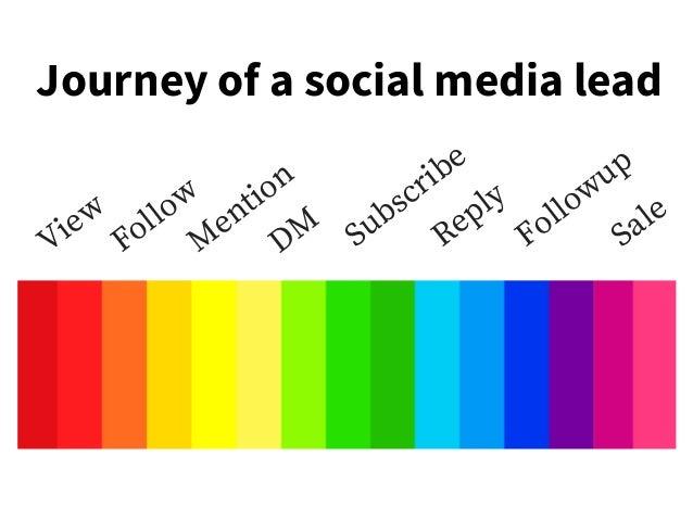 Journey of a social media lead Vi e w F oll o w M e nti o n D M S u b s c ri b e R e pl y F oll o w u p S al e