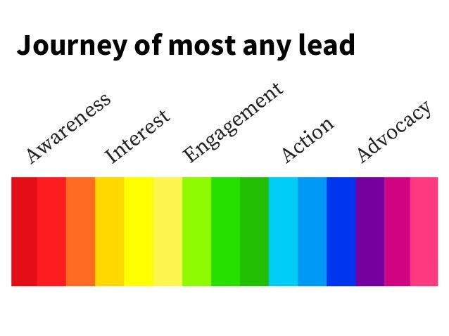 A w a r e n e s s I nt e r e st E n g a g e m e nt A cti o n A d v o c a c y Journey of most any lead