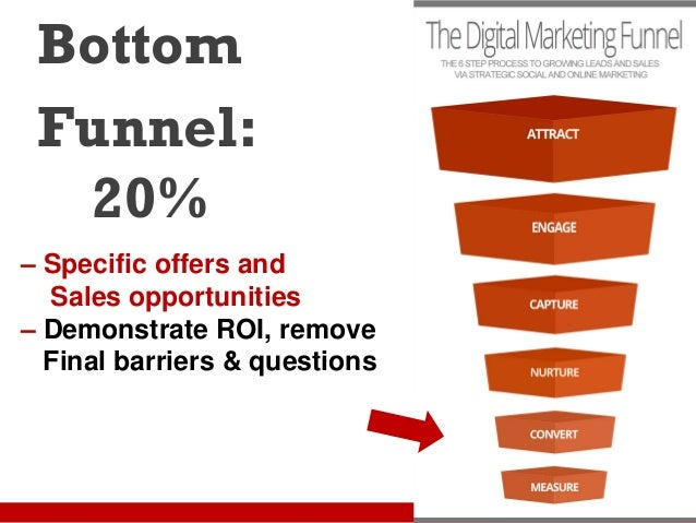 how to build a social media sales funnel
