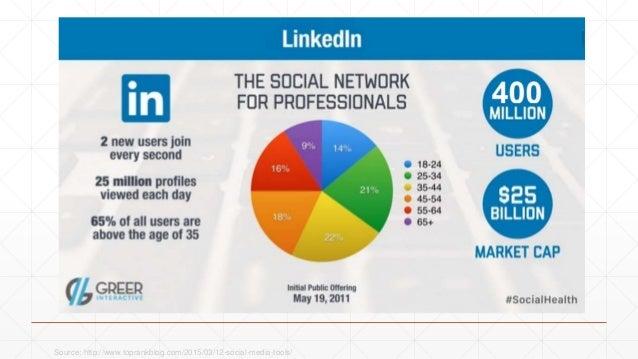 Source: http://www.toprankblog.com/2015/03/12-social-media-tools/