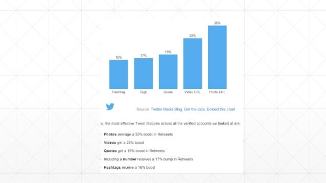 Source: http://blog.hubspot.com/marketing/create-perfect-social-media-posts-slideshare Engaging Content