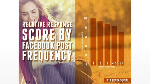 Customers are always right. Show it. Source: http://www.postplanner.com/what-to-post-on-facebook-proven-ideas/ Engaging Co...