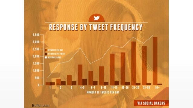 Show them how to use your products Source: http://www.postplanner.com/what-to-post-on-facebook-proven-ideas/ Engaging Cont...