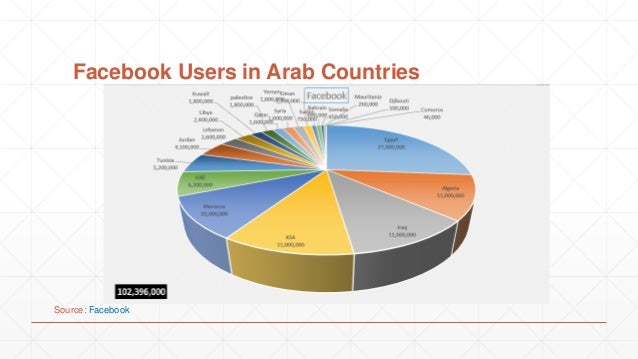 Twitter Users Penetration in Arab Countries Source: Population: http://laborsta.ilo.org/ Twitter Data: ConnectAds Agency p...