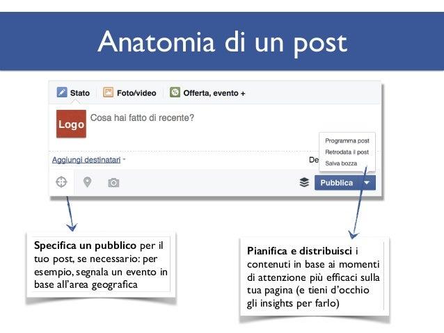 Anatomia di un post Logo ?