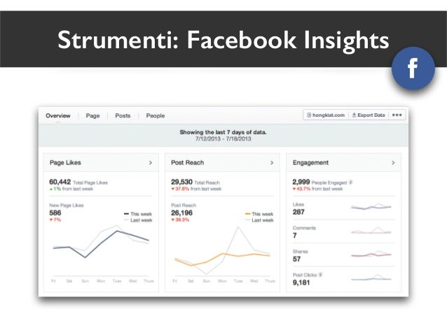 Strumenti: Facebook Insights