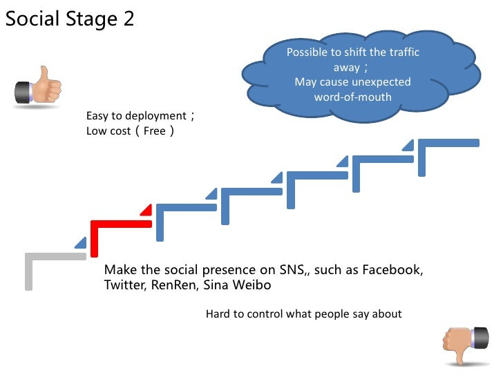 Social Stage 3                                                     May change the                                         ...