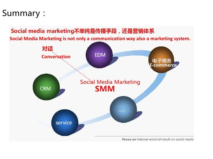 How to deploy the social media marketing?