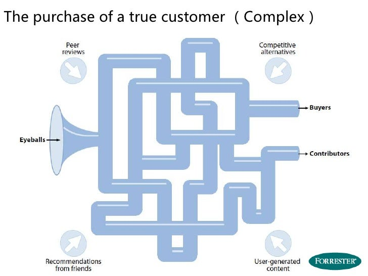 The purchase of a true customer (Complex)