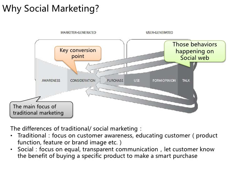 Why Social Marketing?                                                          Those behaviors                      Key co...