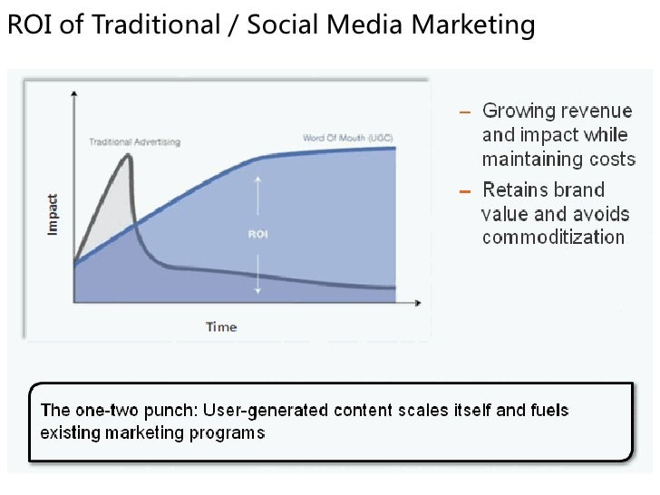 ROI of Traditional / Social Media Marketing