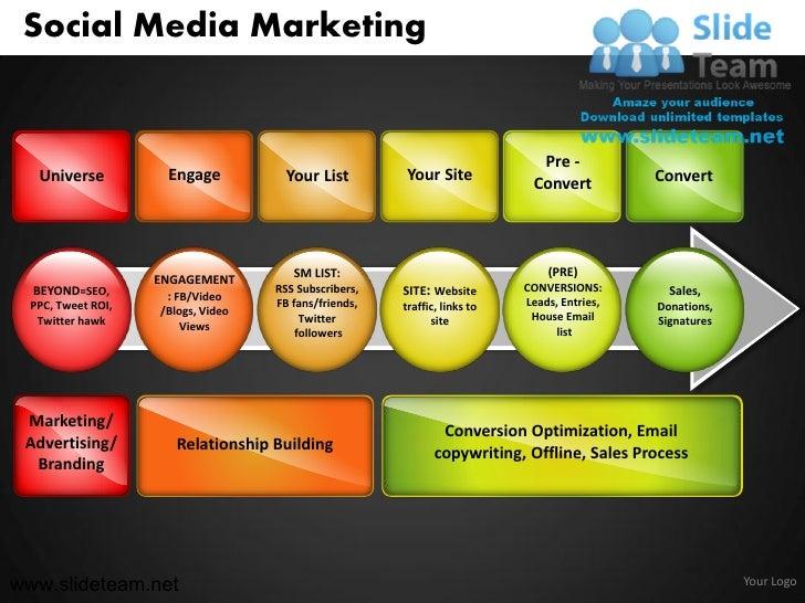 Social Media Marketing                                                                             Pre -   Universe       ...
