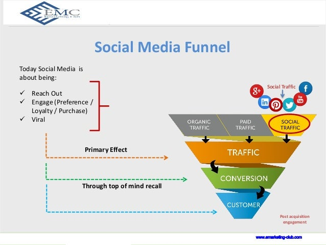 www.indusnet.co.in  Social Media Funnel   Reach Out   Engage (Preference /  Loyalty / Purchase)   Viral  Primary Effect...