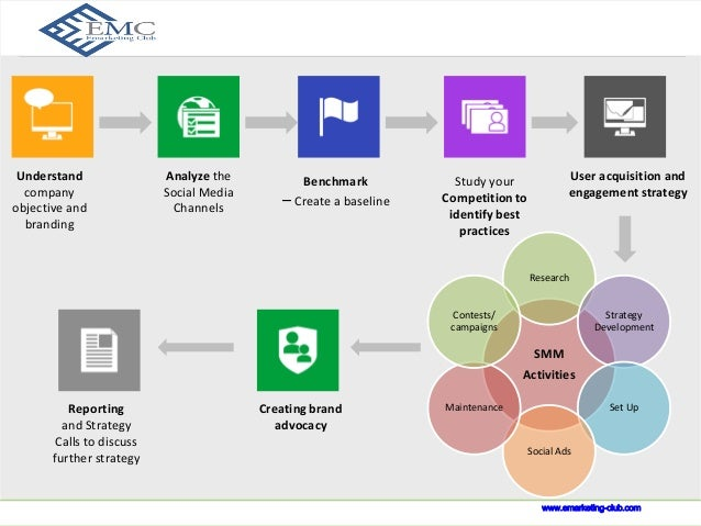 Our Process  www.indusnet.co.in  Analyze the  Social Media  Channels  Study your  Competition to  identify best  practices...