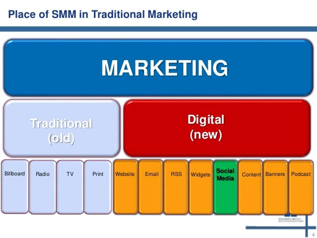 traditional and modern concept of marketing pdf