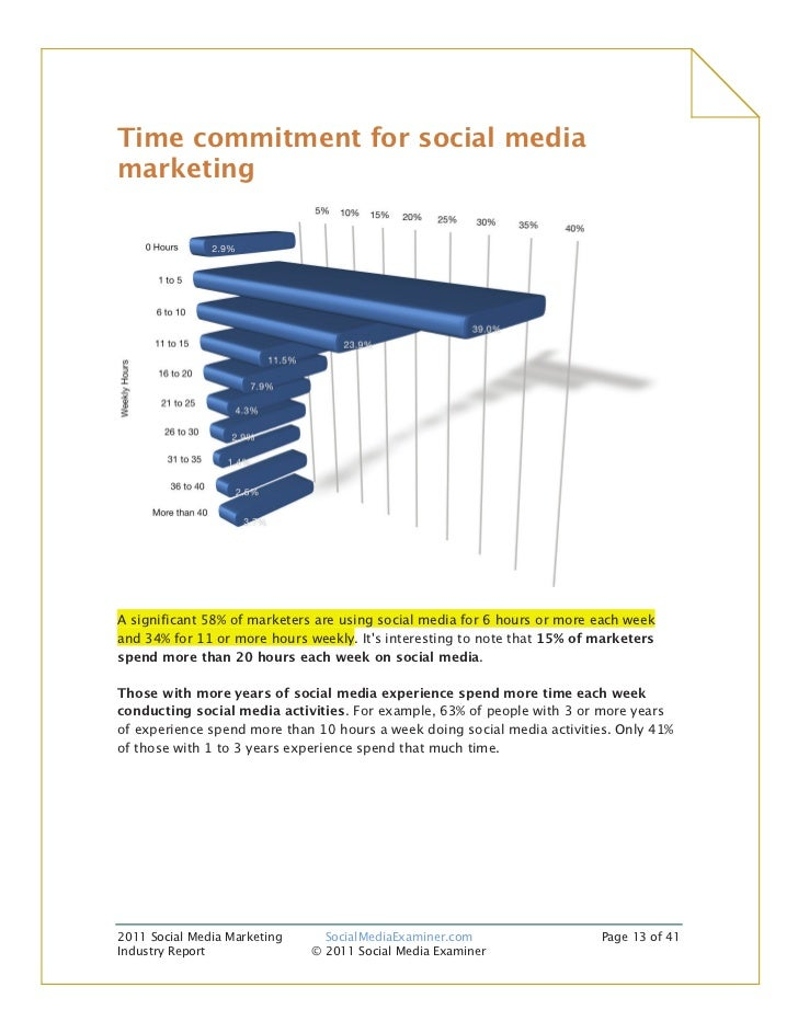 Time commitment for social mediamarketingA significant 58% of marketers are using social media for 6 hours or more each we...