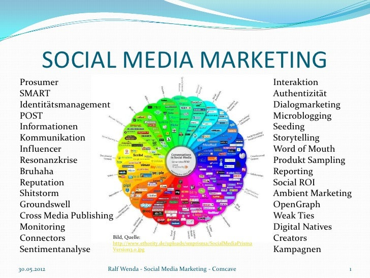 SOCIAL MEDIA MARKETINGProsumer                                                                          InteraktionSMART  ...