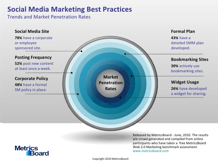 Social Media Marketing Best Practices Trends and Market Penetration Rates Social Media Site 78%   have a corporate or empl...
