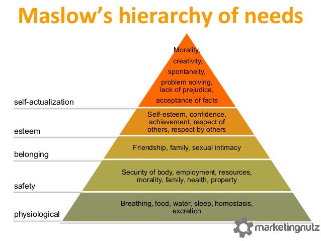 hierarchy  of  social  community   inspira&on   self- actualization esteem belonging safety physiological achiev...