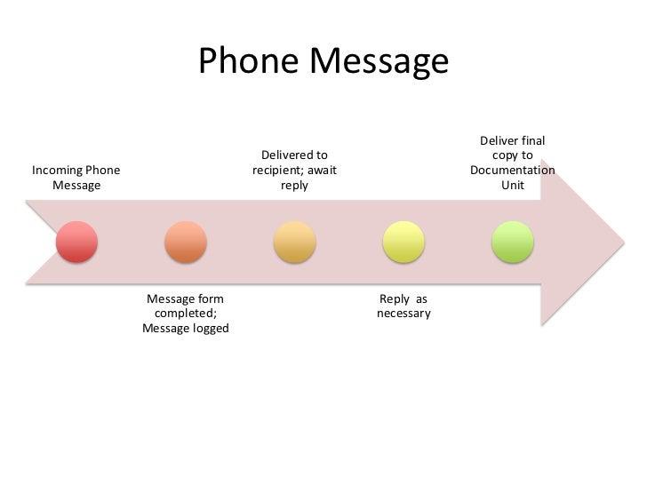 Phone Message                                                                  Deliver final                              ...