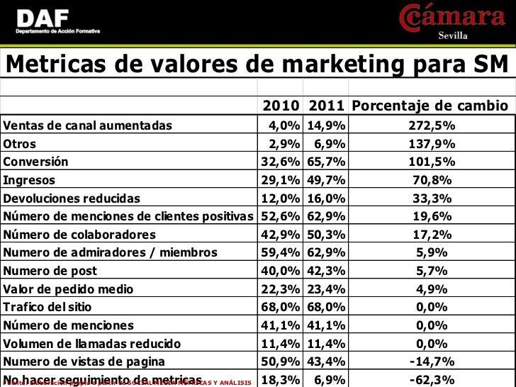 •     Métricas para Ejecutivos: -    Ingresos -    Participación en el mercado -    SatisfacciónFuente: SOCIAL MEDIA MÉTRI...