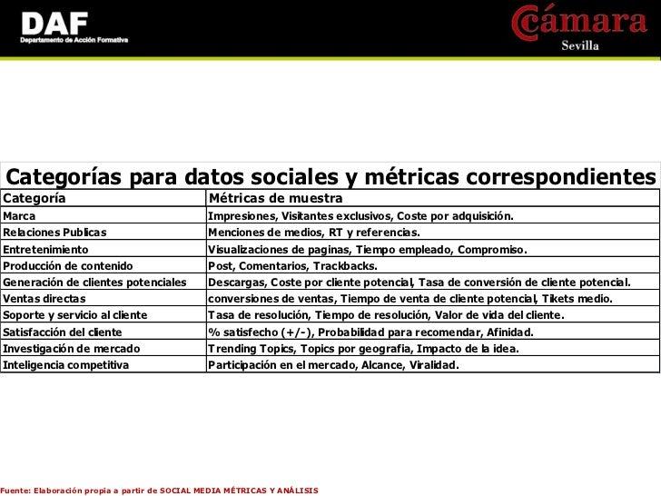 •     Métricas para Abogados: -    Responsabilidad social -    Cociente de riesgo social -    Alertas de incumplimientoFue...