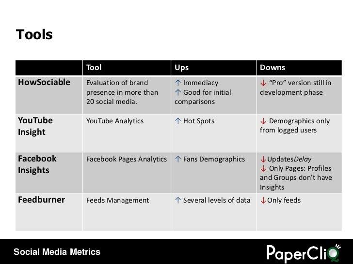 Tools Tool Ups Downs HowSociable Evaluation of brand presence in more than 20 social media. <ul><li>Immediacy </li></ul><u...