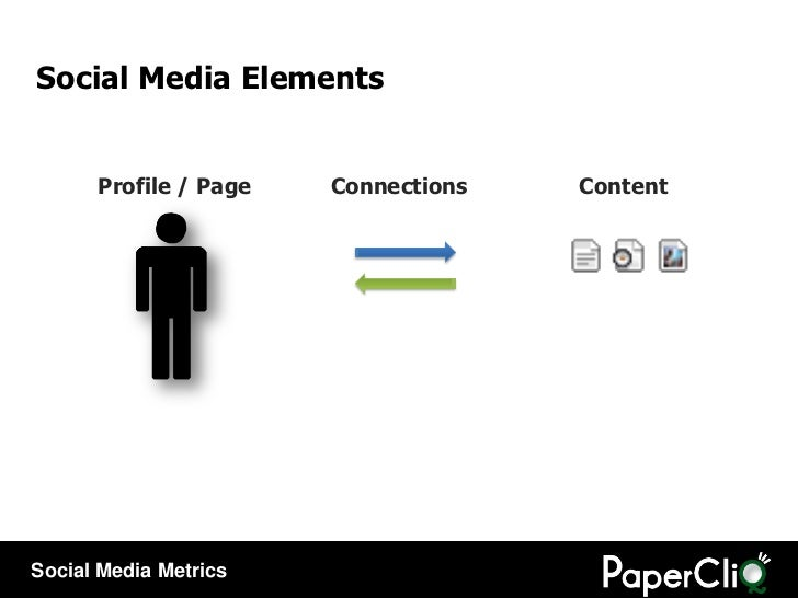 Profile / Page Connections Content Social Media Elements