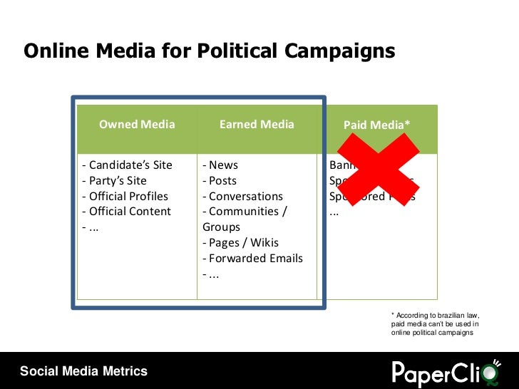 Online Media for Political Campaigns * According to brazilian law, paid media can't be used in online political campaings ...