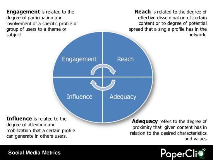 Reach  is related to the degree of effective dissemination of certain content or to degree of potential spread that a sing...