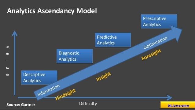Analytics Ascendancy Model Difficulty Value Descriptive Analytics Diagnostic Analytics Prescriptive Analytics Predictive A...