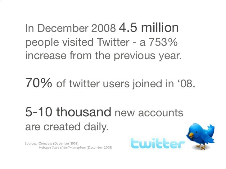 In December 2008 4.5 million people visited Twitter - a 753% increase from the previous year.  70% of twitter users joined...