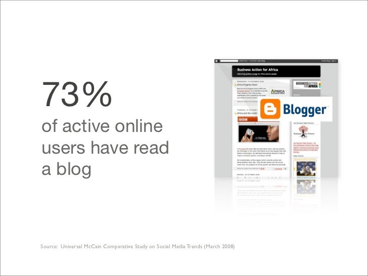 73% of active online users have read a blog    Source: Universal McCain Comparative Study on Social Media Trends (March 20...